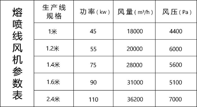 熔喷布风机的型号参数表