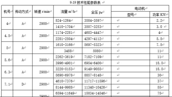 高温高压离心风机性能参数表,风量风压规格型号9-19_9-26_9-28I
