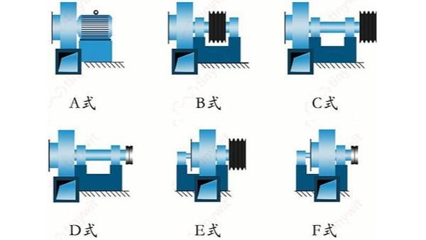 高温风机的传动方式有哪些?