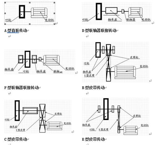高温风机传动方式